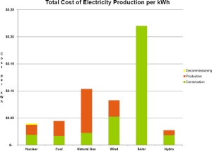 total-cost-electricity-production-per-kwh