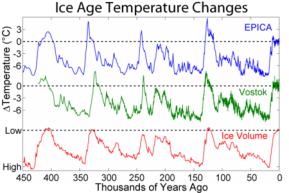 450px-Ice_Age_Temperature