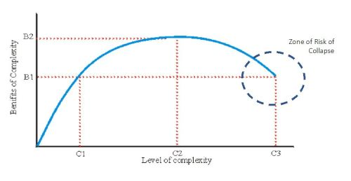 fig-1-marginal-returns-on-complexity-the-theory