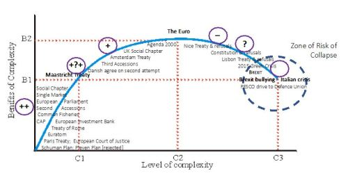 fig-2-marginal-returns-on-complexity-rising-then-falling-the-history-of-the-eu-superimposed
