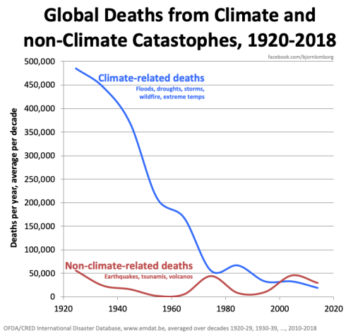 Lomborg Global Deaths from Climate and non-Climate Catastrophes, 1920-2018 (Figure 7)