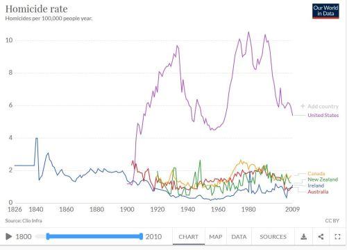 Homicide rates worldwide