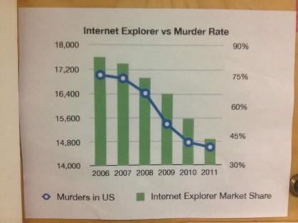 Internet explorer v murder