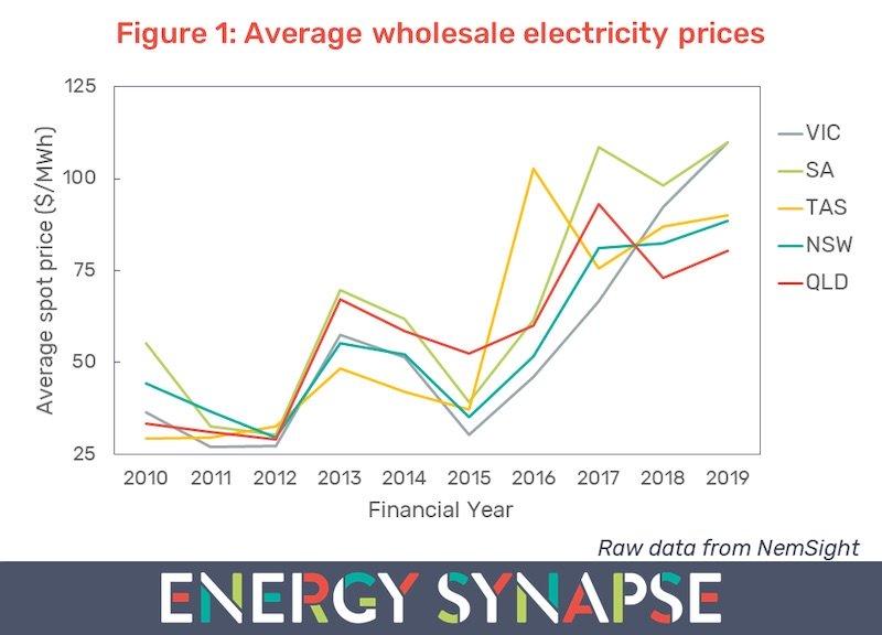 Figure-1-Average-wholesale-electricity-prices-copy.jpg
